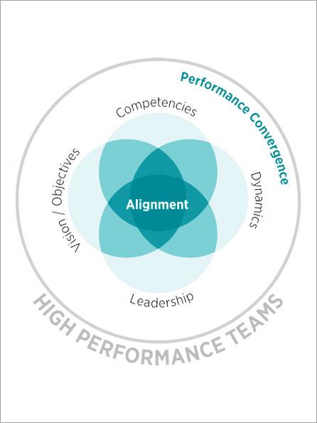Critical Step to Executive Leadership Coaching